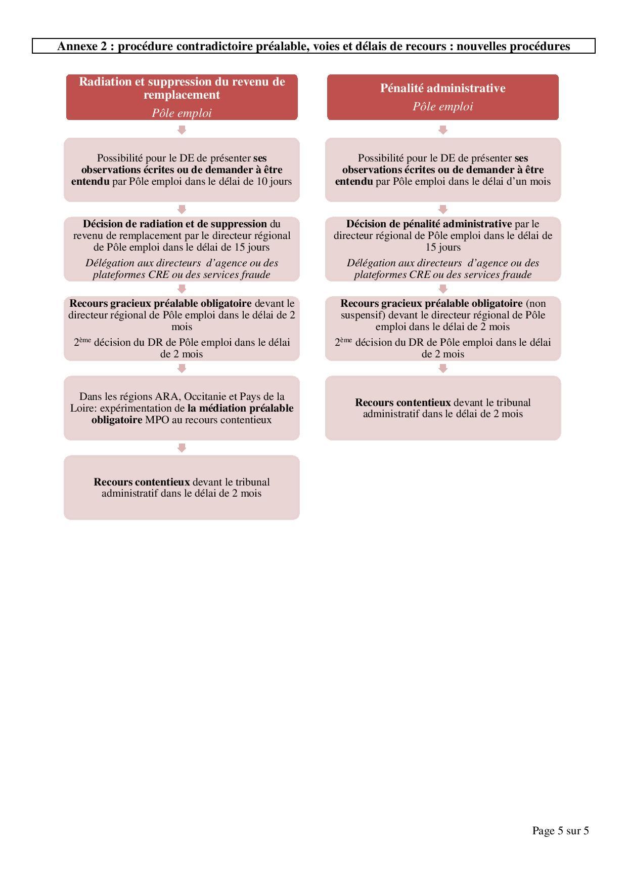 Decret nouvelles sanctions contre les chomeurs page 005